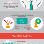 Psychology of the Office Space