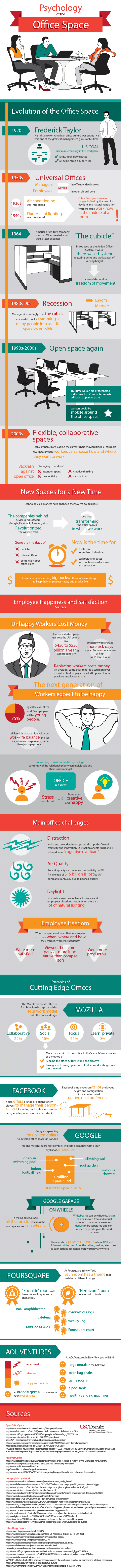Psychology of the Office Space – An Infographic